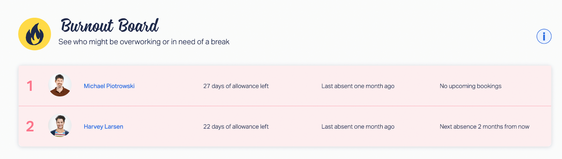 Burnout Board in Timetastic: See who might be overworking or in need of a break.